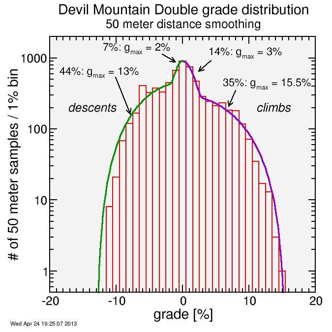 Devil Mountain Double grades