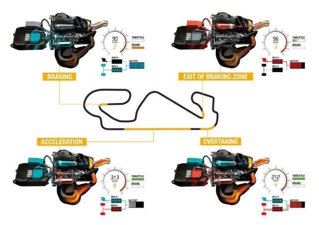 Renault Energy F1-2014 Engine - MGU-K and MGU-H - Circuit de Catalunya Performance Prediction