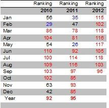 september2012rank Www.Weather