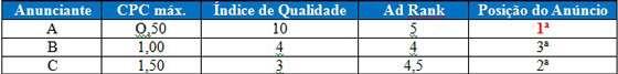 Anunciante CPC máx. Índice de Qualidade Ad Rank Posição do Anúncio A 9,50 10 5 1. 1,00 3. 1.50 3 4.5 2.