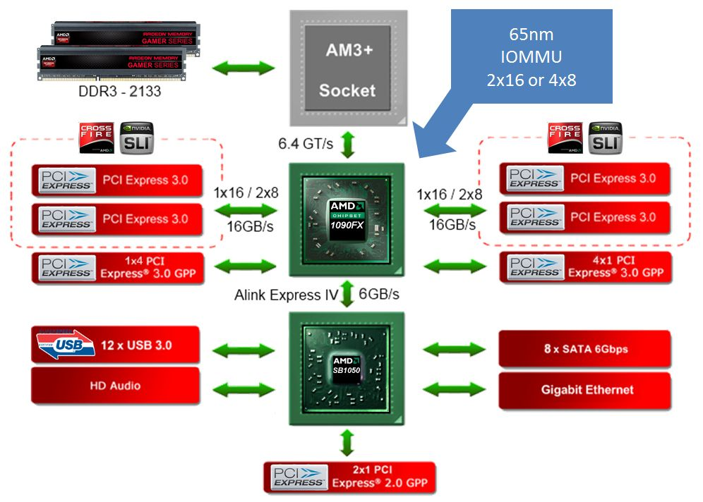 http://imageshack.us/a/img18/783/asus1090fxschema.jpg