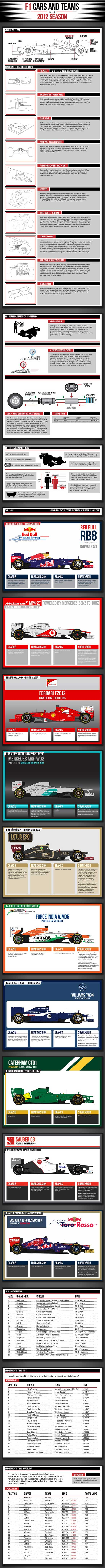 Formula One 2012 Infographic