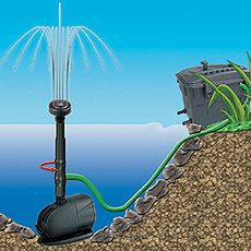 Filtro pompa 2500 l h lampada uv 5w per laghetto 5m3 for Pompa e filtro per laghetto