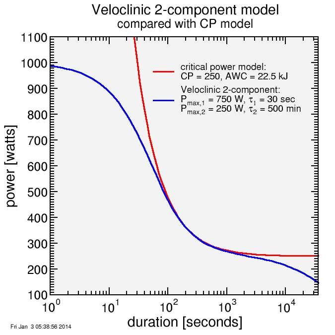 Veloclinic vs CP