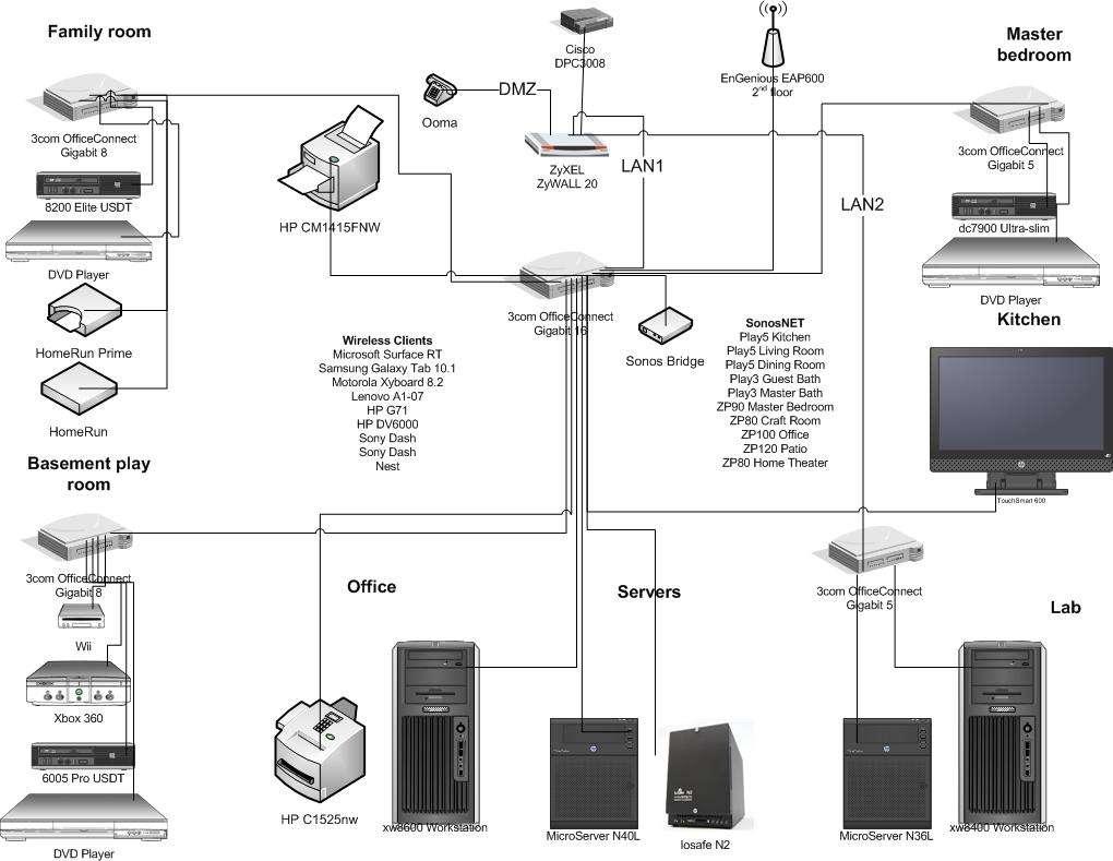 Modern Sonos Wiring Diagram Adornment Wiring Schematics And - Sonos wiring diagram