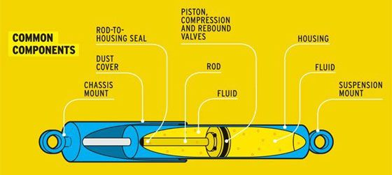 Shock Absorber. Common Components: Chassis Mount, Dust Cover, Rod-To-Housing Seal, Piston, Compression and Rebound Valves, Rod, Fluid, Housing, Suspension Mount