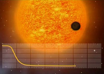 One of the methods for detecting exoplanets<br /> is to look for the drop in brightness they<br /> cause when they pass in front of their parent<br /> star. Such a celestial alignment is known as<br /> a planetary transit.<br /> Credits: CNES