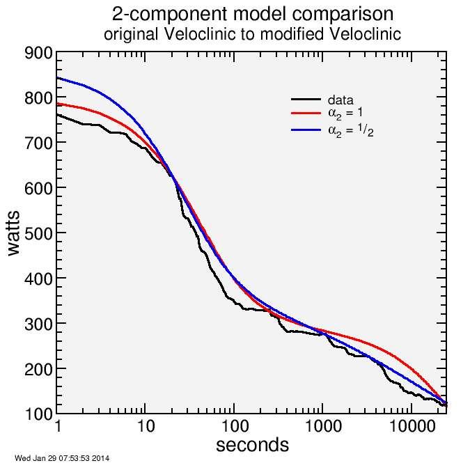 alpha comparison