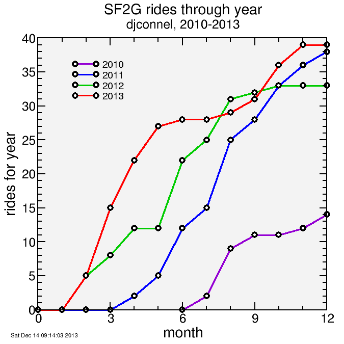 SF2Gs by month