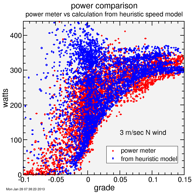 power vs grade (3 mps N wind)