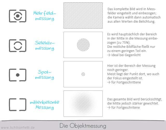 Foto-Kurs - Die Objektmessung Methoden - Mehrfeldmessung Selektivmessung Spotmessung mittenbetonte Messung