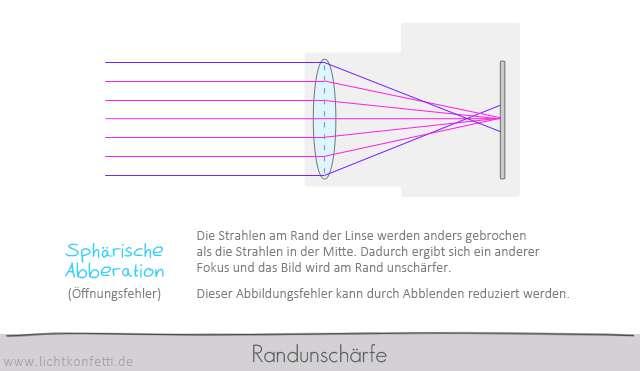 Foto-Kurs - Randunschärfe - sphärische Abberation - Optik Grafik