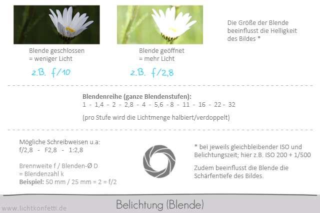 Foto-Kurs - Übersicht Blende - Blendenreihe