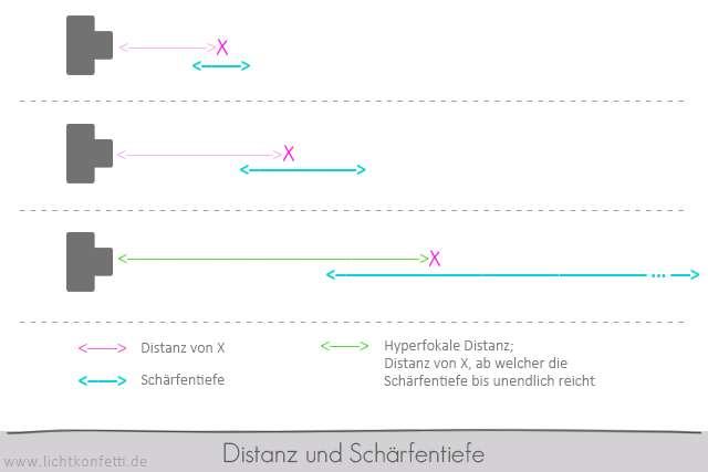 Foto-Kurs - Zusammenhang Distanz und Schärfentiefe - Abstand - Bildweite