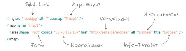 Richtig Bloggen - Imagemap Definition
