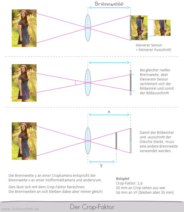 Foto-Kurs - Der Crop-Faktor