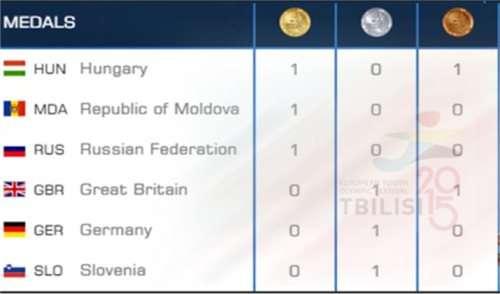 თბილისი2015 - ოლიმპიადის ლიდერები უნგრეთი, მოლდოვა და რუსეთი არიან
