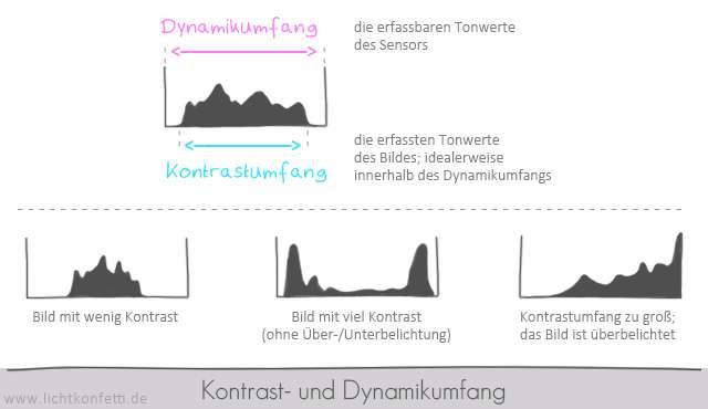 Foto-Kurs - Kontrast- und Dynamikumfang