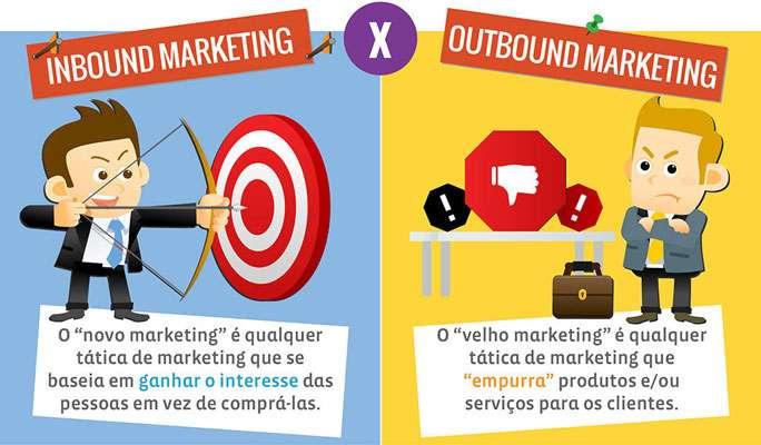"""Inbound Marketing vs. Outbound Marketing: O """"novo marketing"""" é qualquer tática que se baseia em ganhar o interesse das pessoas em vez de comprá-las. O """"velho marketing"""" é qualquer tática que """"empurra"""" produtos e/ou serviços para os clientes"""