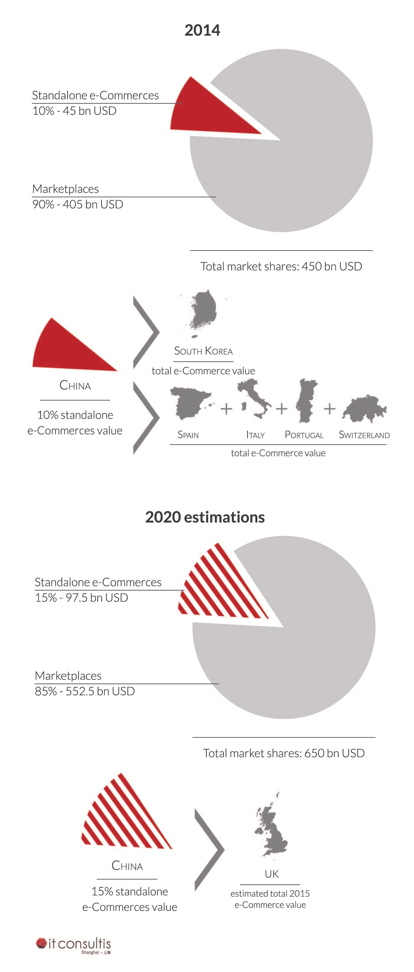 standalone e-Commerce estimations in China