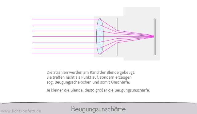 Foto-Kurs - Beugungsunschärfe - Optik Grafik