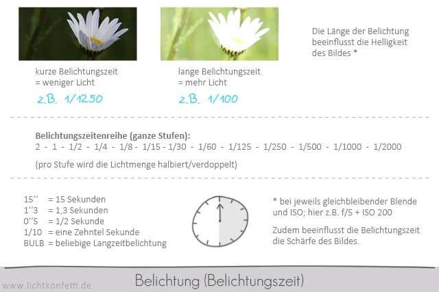 Foto-Kurs - Übersicht Belichtungszeit