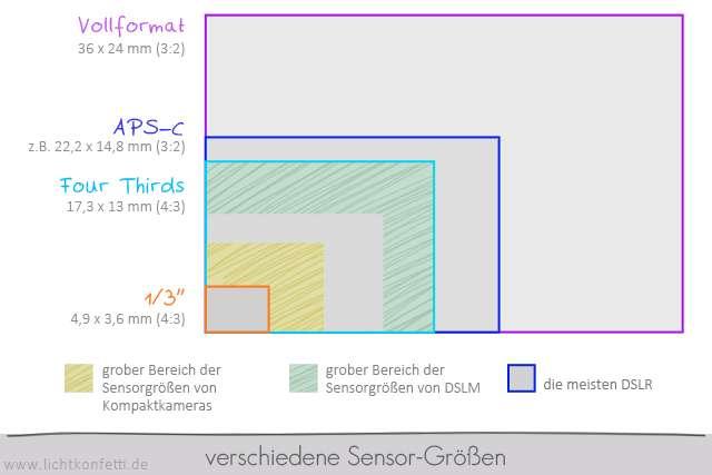 Foto-Kurs - Sensorgrößen