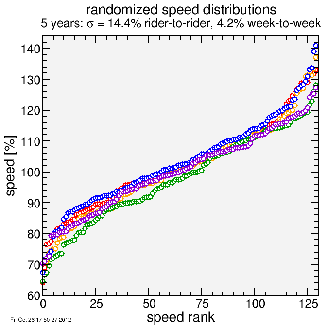 speed distribution