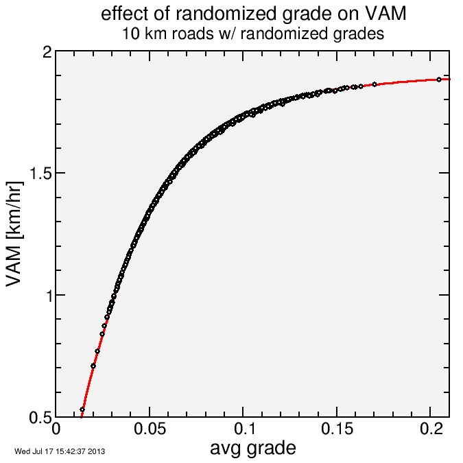 VAM for randomized hills
