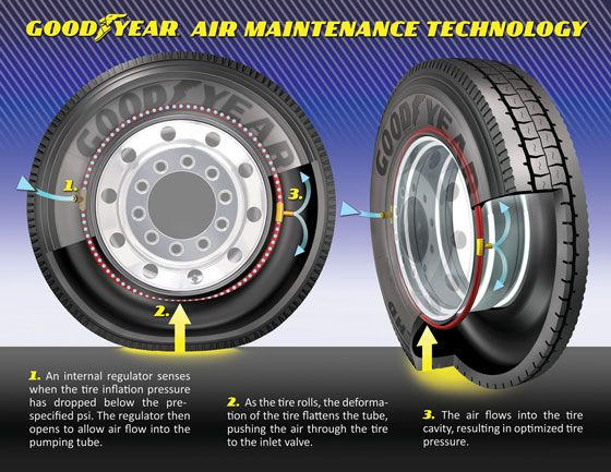 Goodyear Air Maintenance Technology 1. An internal regulator senses when the tire inflation pressure has dropped below the pre-specified psi. The regulator then opens to allow air flow into the pumping tube. 2. As the tire rolls, the deforma-tion of the tire flattens the tube, pushing the air through the tire to the inlet valve. 3. The air flows into the tire cavity, resulting in optimized tire pressure.