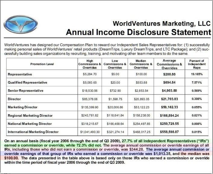 In Case Anyone Thinking Of Joining World Ventures Missed The Important Bits Here They Are Again Highlighted