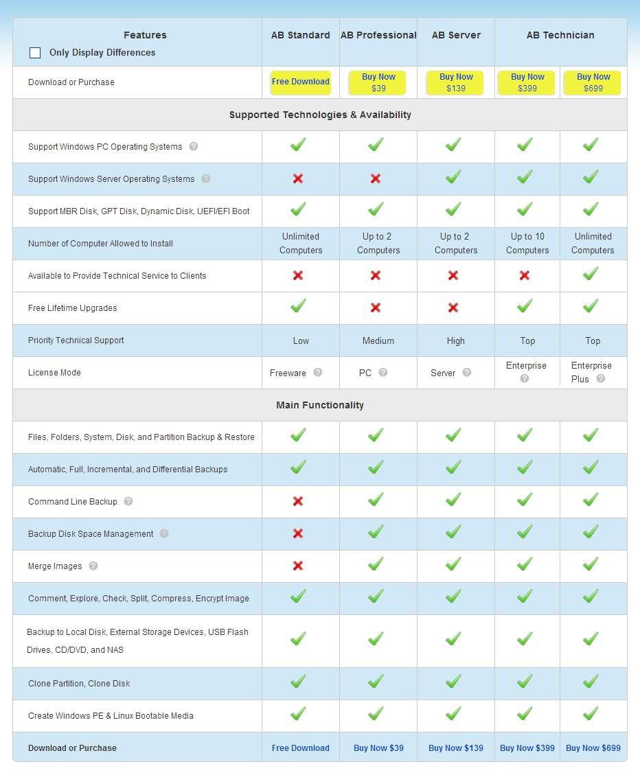 EaseUS Todo Backup Advanced Server 93 Full Crack Serial