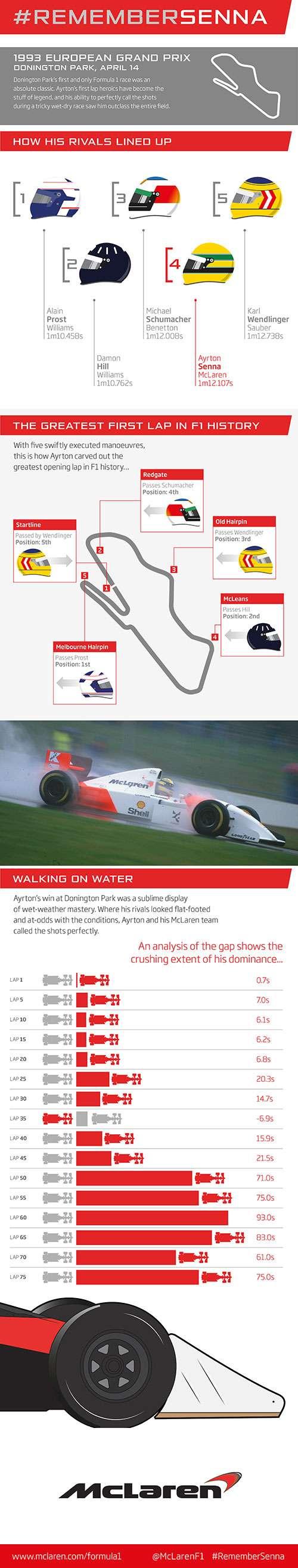 F1 1993 European GP Ayrton Senna First Lap Infographic