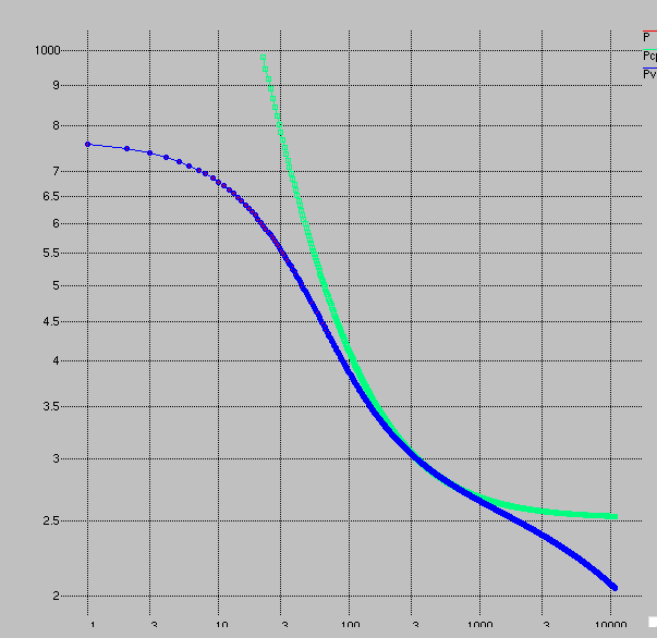 ideal data