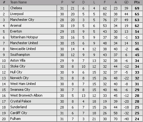 epl standings 23 mac 2014, carta terkini liga epl 2014,
