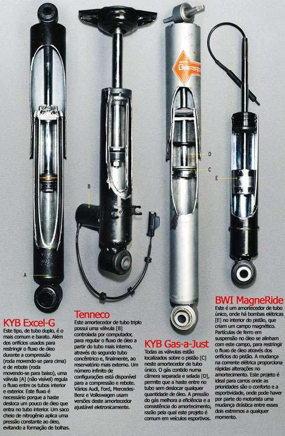 KYB Excel-G Este tipo, de tubo duplo, é o mais comum e barato. Além dos orifícios usados para restringir o fluxo de óleo durante a compressão (roda movendo-se para cima) e de rebote (roda movendo-se para baixo), uma válvula [A] (não visível) regula o fluxo entre os tubos interior e exterior. Este fluxo é necessário porque a haste desloca um pouco de óleo que entra no tubo interior. Um saco cheio de nitrogênio aplica uma pressão constante ao óleo, evitando a formação de bolhas. Tenneco Este amortecedor de tubo triplo possui uma válvula [B] controlada por computador, para regular o fluxo de óleo a partir do tubo mais interno, através do segundo tubo concêntrico e, finalmente, ao reservatório mais externo. Um número infinito de configurações está disponível para a compressão e rebote. Vários Audi, Ford, Mercedes- Benz e Volkswagen usam versões deste amortecedor ajustável eletronicamente. KYB Gas-a-Just Todas as válvulas estão localizados sobre o pistão [C] neste amortecedor de tubo único. O gás contido numa câmera separada e selada [D], permite que a haste entre no tubo sem deslocar qualquer quantidade de óleo. A pressão do gás melhora a eficiência e a consistência do amortecimento, razão pela qual este projeto é comum em veículos esportivos. BWI MagneRide Este é um amortecedor de tubo único, onde há bombas elétricas [E] no interior do pistão, que criam um campo magnético. Partículas de ferro em suspensão no óleo se alinham com este campo, para restringir o fluxo de óleo através dos orifícios do pistão. A mudança na corrente elétrica proporciona rápidas alterações no amortecimento. Este projeto é ideal para carros onde as prioridades são o conforto e a esportividade, onde pode haver por parte do motorista uma mudança drástica entre esses dois extremos a qualquer momento.