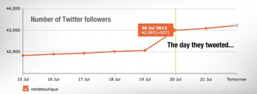 Number of Twitter followers: 42.997 (+937) 20 Jul 2012: The day they tweeted...