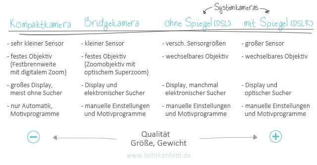 Übersicht - verschiedene digitale Kameratypen