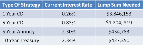 Safe rate options
