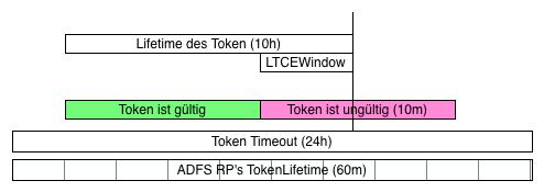 Diagramm der verschiedenen Token-Lifetimes