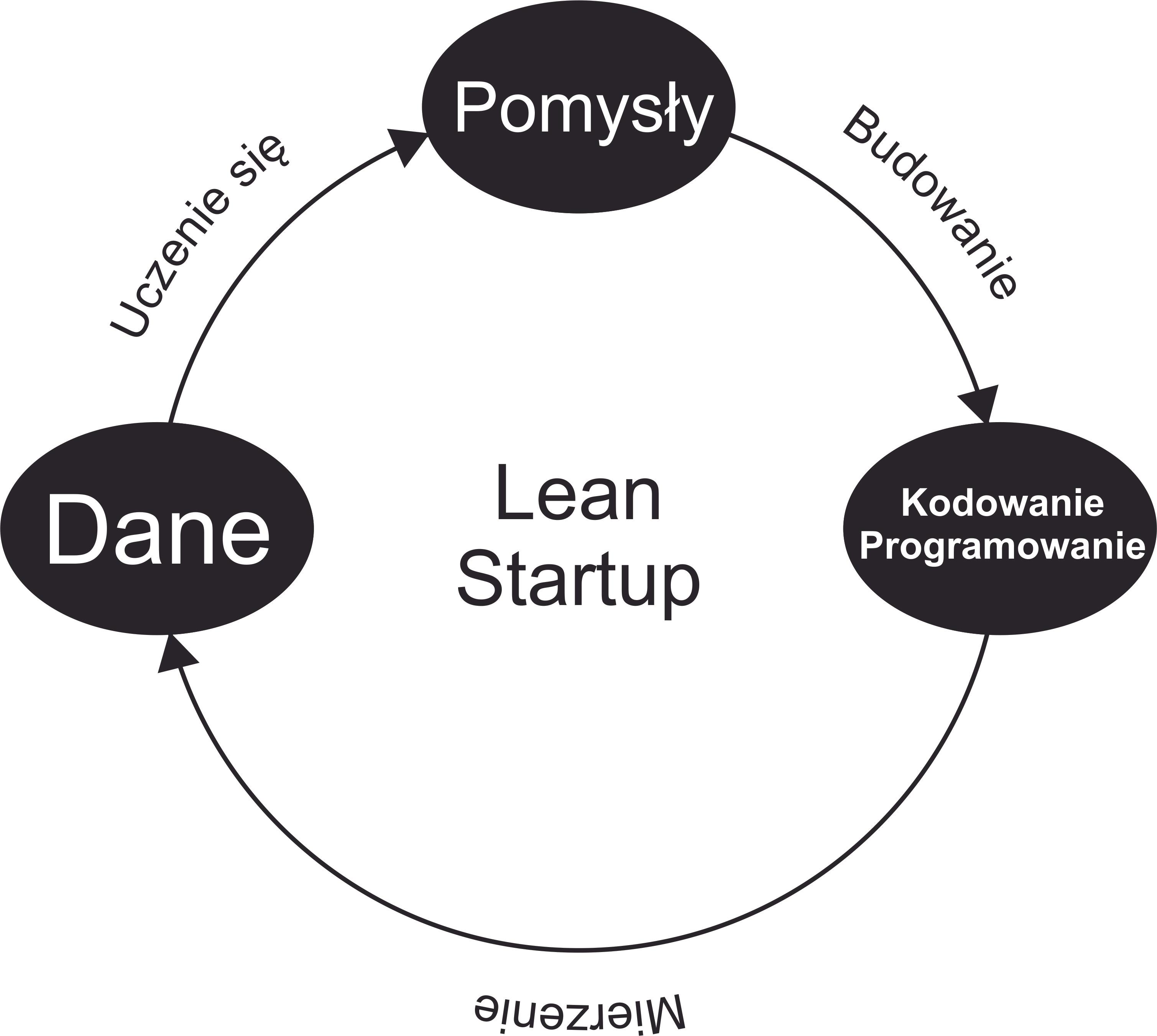 Infografika Lean Startup