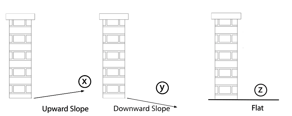 Slope of hill in gate measurement