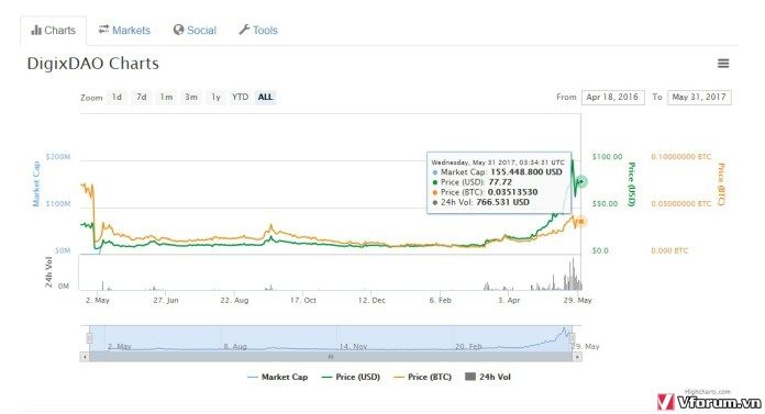 Tỷ giá đồng tiền ảo DigixDAO