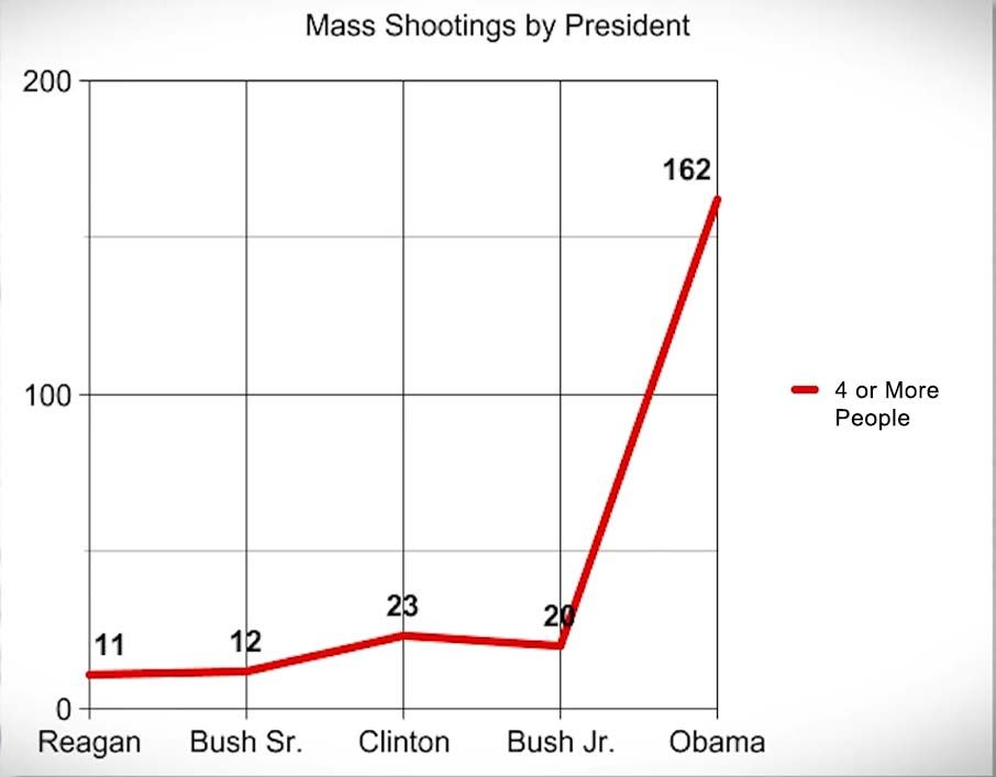 Obama Shootings