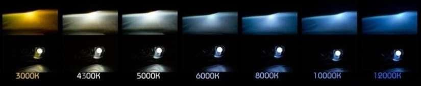 Tabela Cores LEDs