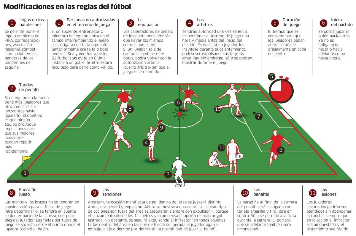 Cambios en el reglamento del f tbol se ales de humo for Regla fuera de juego futbol