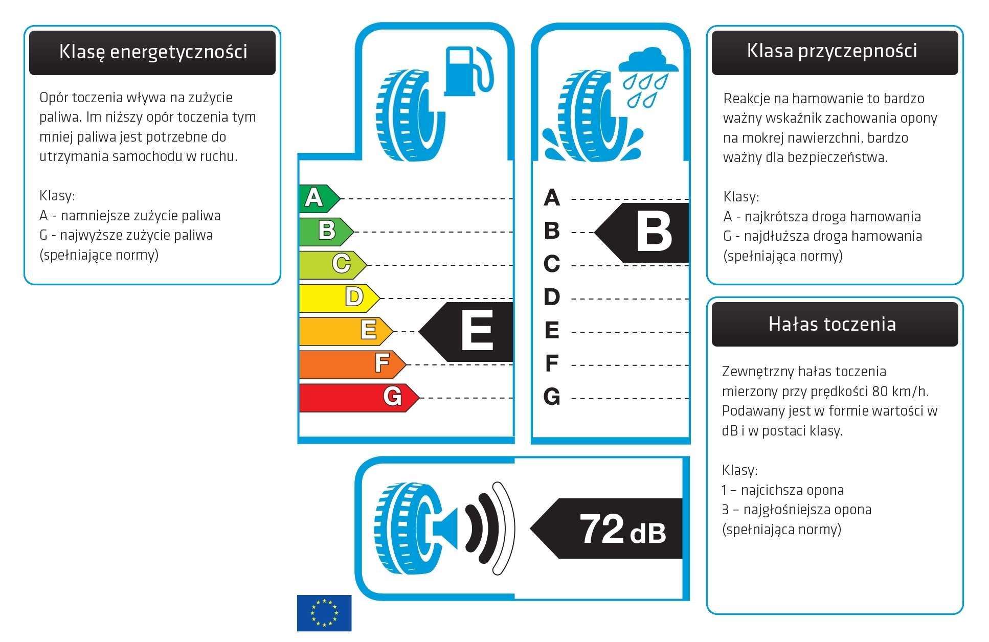 Etykieta EU Pirelli SottoZero 3 225/45R18 91H