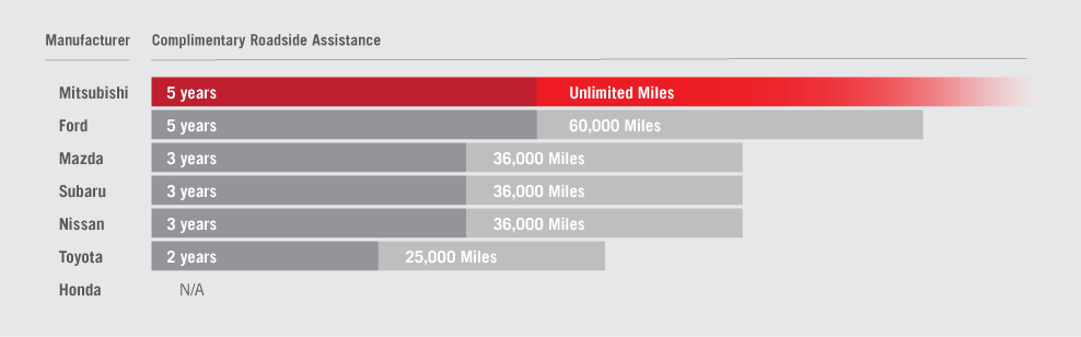 Mentor Mitsubishi Warranty Comparison Chart
