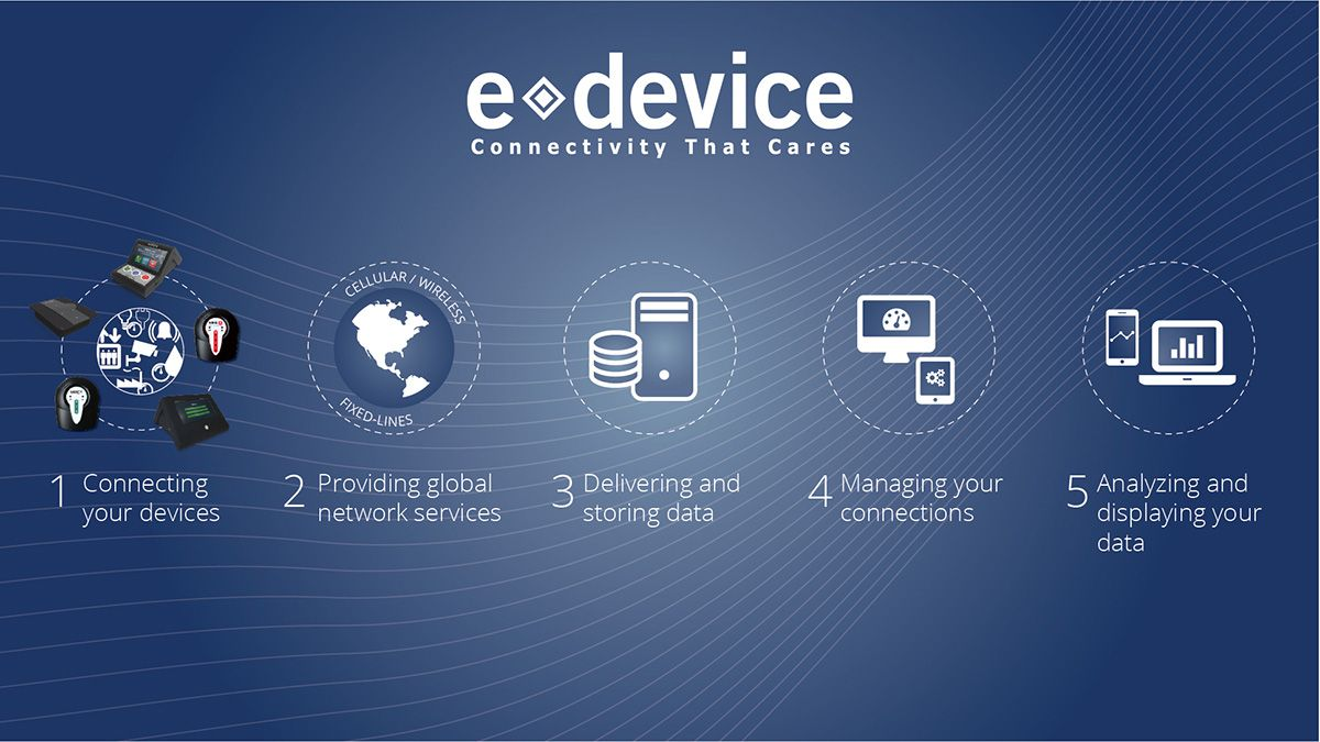 eDevice's end-to-end solution for connected care