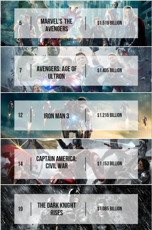 Here's How Superhero Films Did On The Top 100 Highest Grossing Hollywood Films List